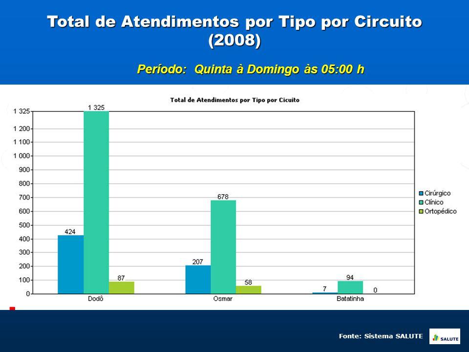Total de Atendimentos por Tipo por Circuito (2008) Período: Quinta à Domingo às 05:00 h Fonte: Sistema SALUTE