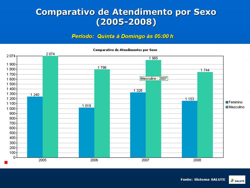 Comparativo de Atendimento por Sexo (2005-2008) Período: Quinta à Domingo às 05:00 h Fonte: Sistema SALUTE