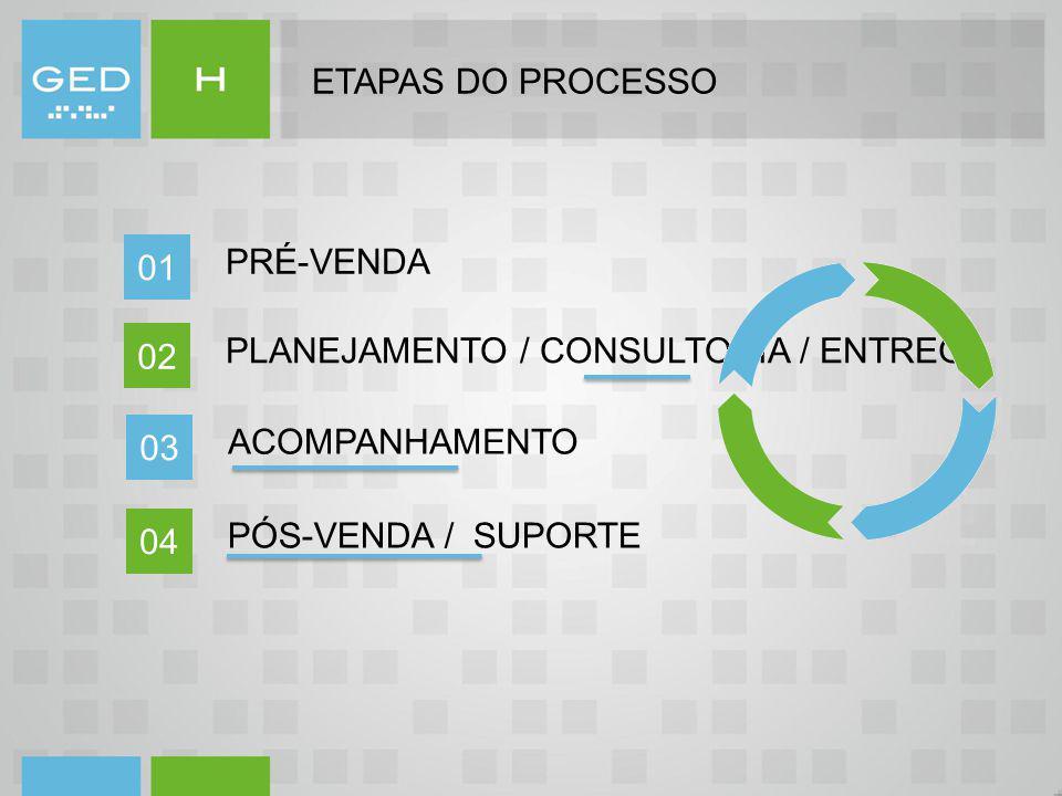 ETAPAS DO PROCESSO PRÉ-VENDA 01 PLANEJAMENTO / CONSULTORIA / ENTREGA 02 ACOMPANHAMENTO 03 PÓS-VENDA / SUPORTE 04