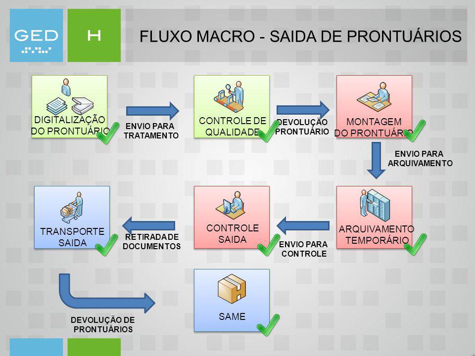 FLUXO MACRO - SAIDA DE PRONTUÁRIOS MONTAGEM DO PRONTUÁRIO DIGITALIZAÇÃO DO PRONTUÁRIO ARQUIVAMENTO TEMPORÁRIO CONTROLE SAIDA TRANSPORTE SAIDA SAME CON