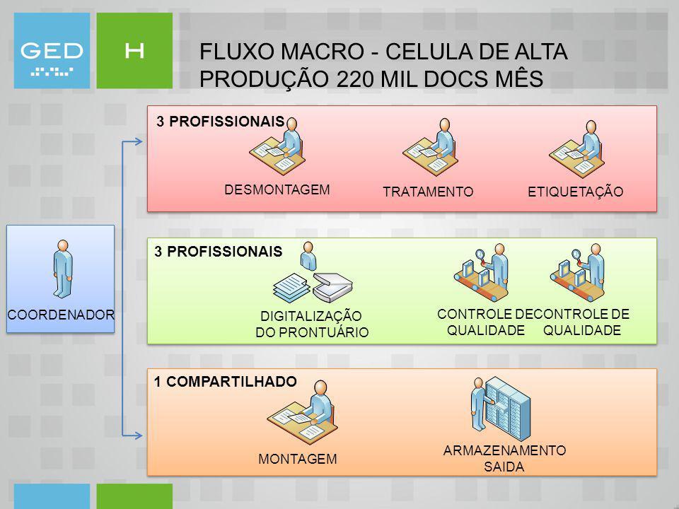 FLUXO MACRO - CELULA DE ALTA PRODUÇÃO 220 MIL DOCS MÊS TRATAMENTO DESMONTAGEM ETIQUETAÇÃO MONTAGEM ARMAZENAMENTO SAIDA DIGITALIZAÇÃO DO PRONTUÁRIO CON