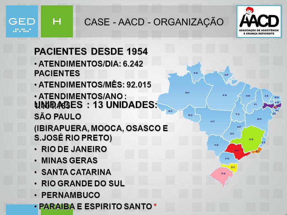CASE - AACD - ORGANIZAÇÃO UNIDADES : 13 UNIDADES: SÃO PAULO (IBIRAPUERA, MOOCA, OSASCO E S.JOSÉ RIO PRETO) RIO DE JANEIRO RIO DE JANEIRO MINAS GERAS M