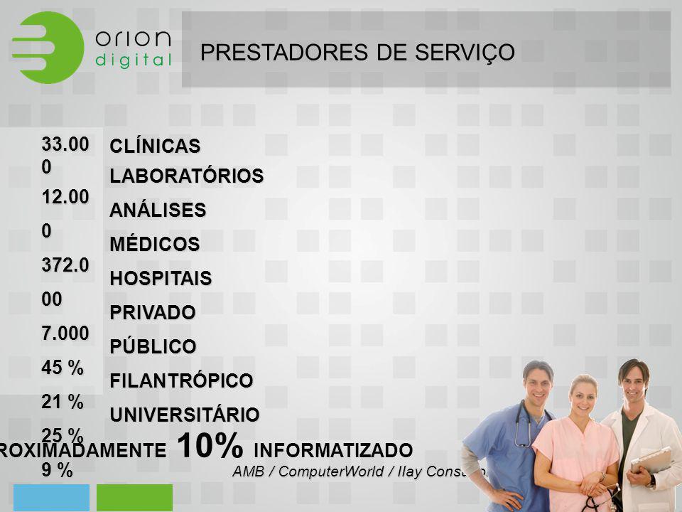CLÍNICAS LABORATÓRIOS ANÁLISES MÉDICOSHOSPITAISPRIVADOPÚBLICOFILANTRÓPICOUNIVERSITÁRIO 33.00 0 12.00 0 372.0 00 7.000 45 % 21 % 25 % 9 % APROXIMADAMEN