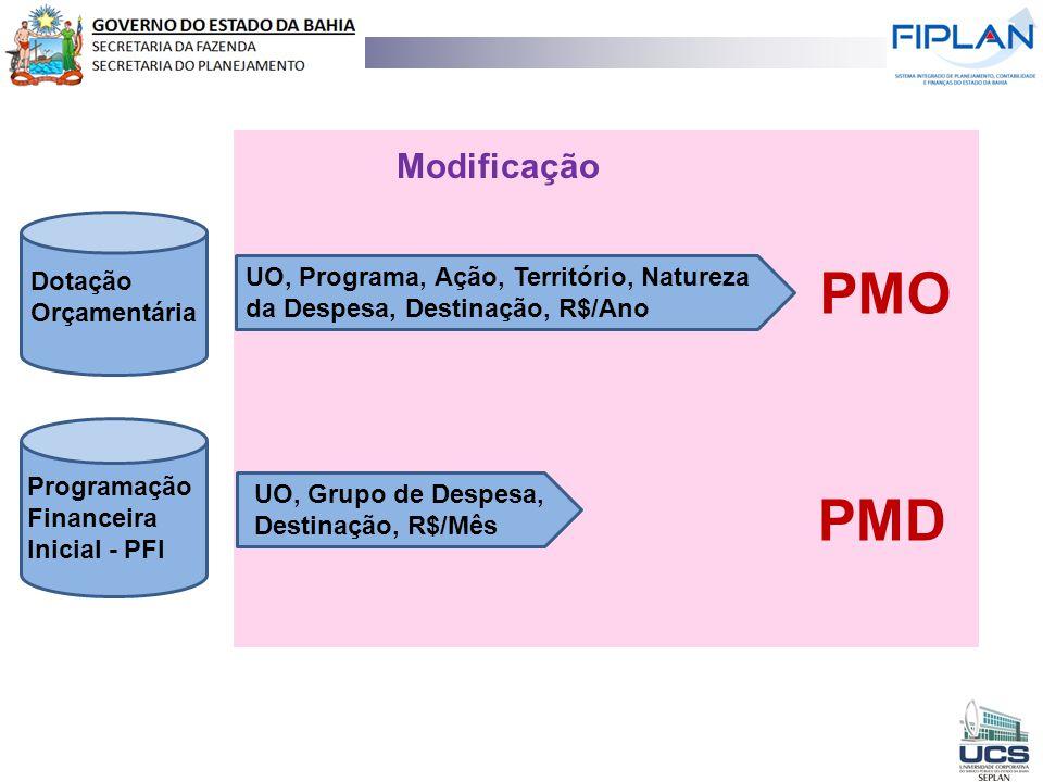 Dotação Orçamentária Programação Financeira Inicial - PFI Modificação PMO PMD UO, Grupo de Despesa, Destinação, R$/Mês UO, Programa, Ação, Território,