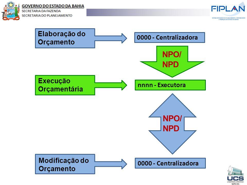 Elaboração do Orçamento Execução Orçamentária Modificação do Orçamento 0000 - Centralizadora nnnn - Executora NPO/ NPD NPO/ NPD