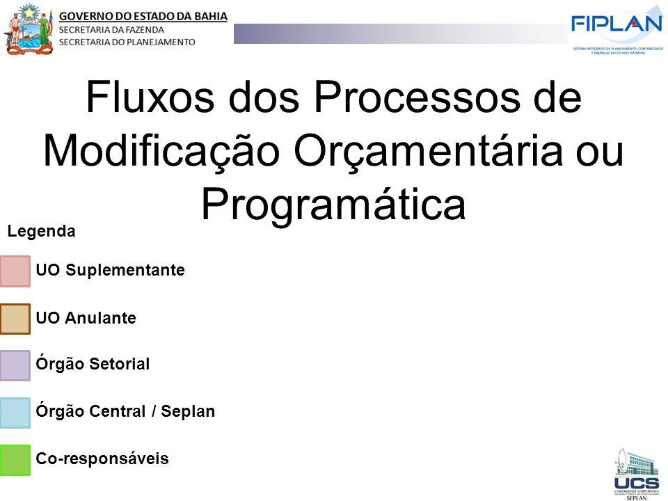 Co-responsáveis Órgão Central / Seplan Órgão Setorial UO Suplementante Legenda Fluxos dos Processos de Modificação Orçamentária ou Programática UO Anu