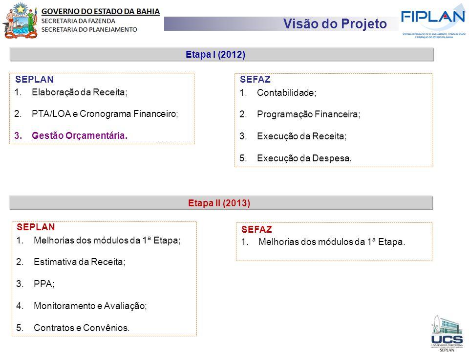 RECEITA TOTAL Visão do Projeto SEPLANSEFAZ 1.Elaboração da Receita; 2.PTA/LOA e Cronograma Financeiro; 3.Gestão Orçamentária. 1.Contabilidade; 2.Progr