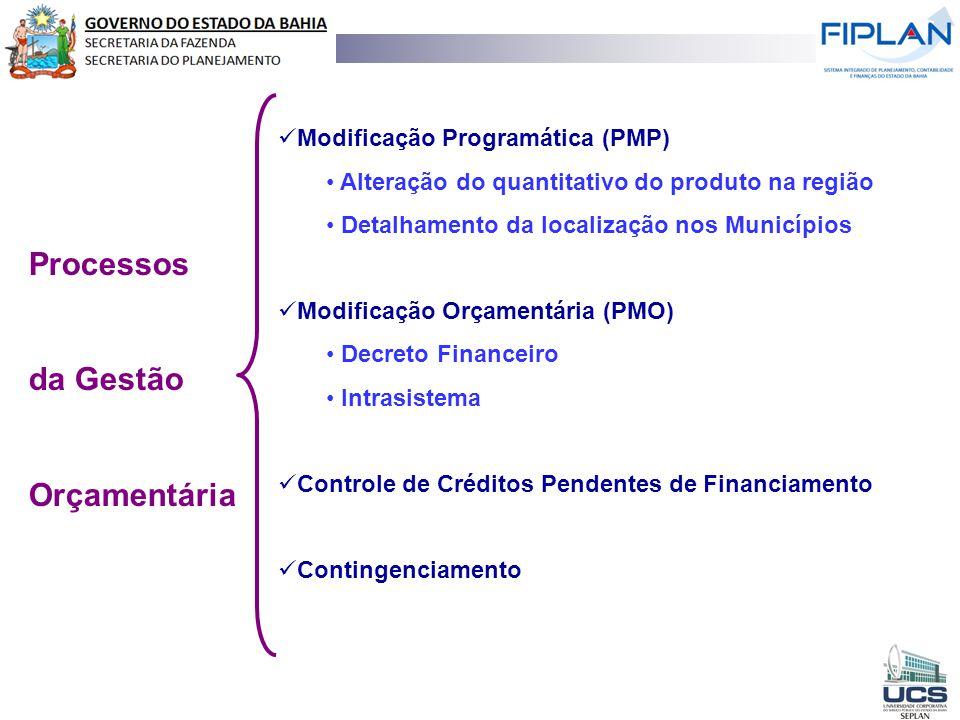 Processos da Gestão Orçamentária Modificação Programática (PMP) Alteração do quantitativo do produto na região Detalhamento da localização nos Municíp