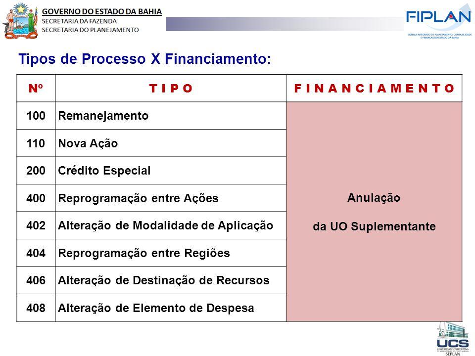 Tipos de Processo X Financiamento: NºT I P OF I N A N C I A M E N T O 100Remanejamento Anulação da UO Suplementante 110Nova Ação 200Crédito Especial 4
