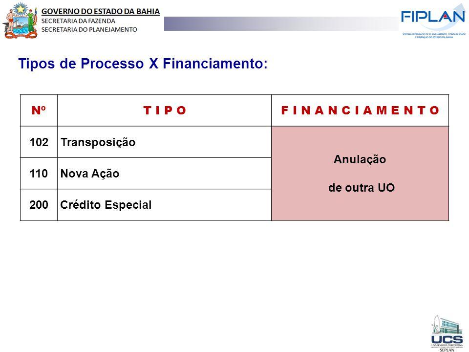 NºT I P OF I N A N C I A M E N T O 120Nova Ação Incorporação 140Incorporação - Operações de Crédito 150Incorporação - Excesso de Arrecadação 160Incorporação - Superávit Financeiro 170Incorporação - Convênios e Outros 210Crédito Especial Tipos de Processo X Financiamento: