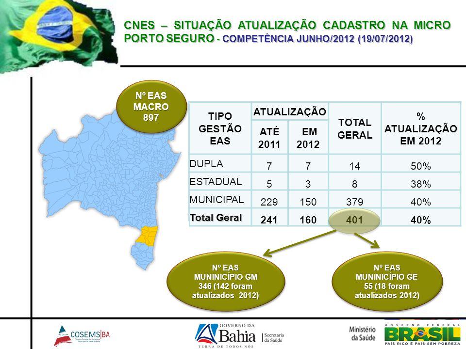 CNES – SITUAÇÃO ATUALIZAÇÃO CADASTRO NA MICRO PORTO SEGURO - COMPETÊNCIA JUNHO/2012 (19/07/2012) TIPO GESTÃO EAS ATUALIZAÇÃO TOTAL GERAL % ATUALIZAÇÃO