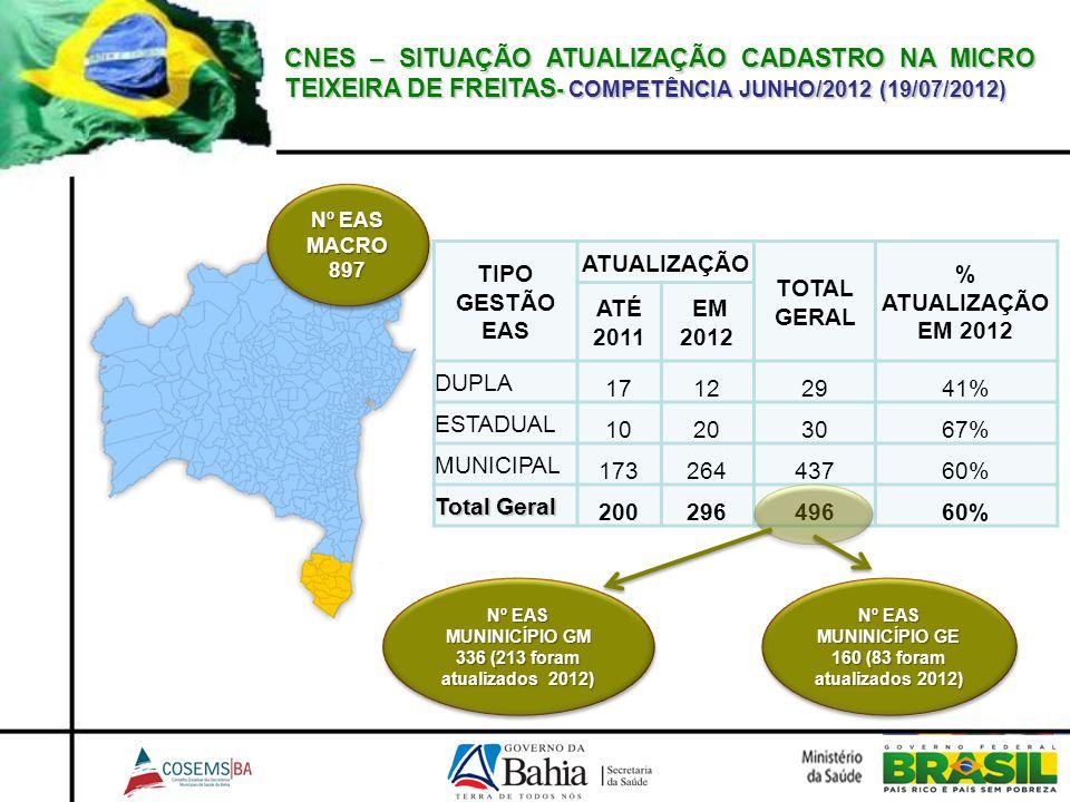 CNES – SITUAÇÃO ATUALIZAÇÃO CADASTRO NA MICRO TEIXEIRA DE FREITAS - COMPETÊNCIA JUNHO/2012 (19/07/2012) TIPO GESTÃO EAS ATUALIZAÇÃO TOTAL GERAL % ATUA