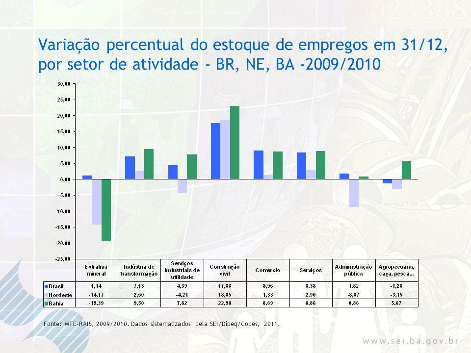 Variação percentual do estoque de empregos em 31/12, por setor de atividade - BR, NE, BA -2009/2010 Fonte: MTE-RAIS, 2009/2010.