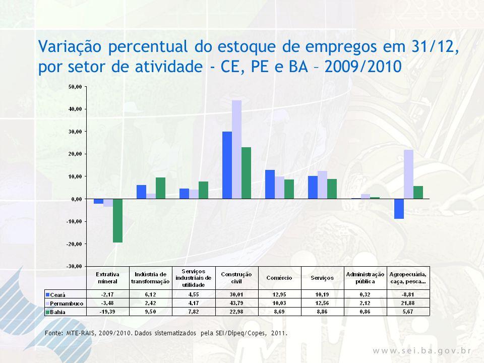 Variação percentual do estoque de empregos em 31/12, por setor de atividade - CE, PE e BA – 2009/2010 Fonte: MTE-RAIS, 2009/2010.