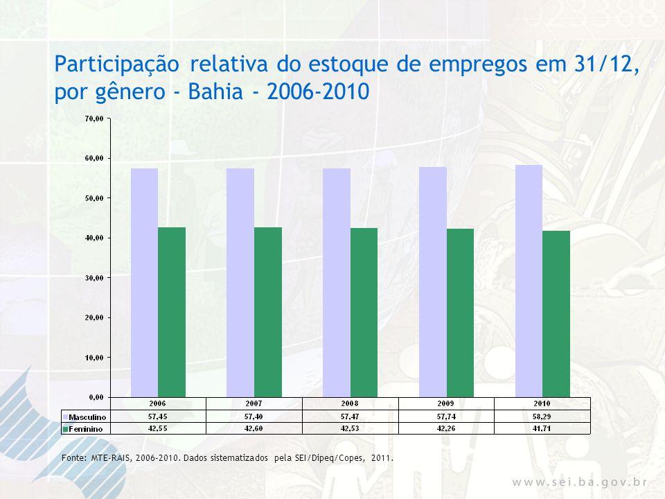 Participação relativa do estoque de empregos em 31/12, por gênero - Bahia - 2006-2010 Fonte: MTE-RAIS, 2006-2010.