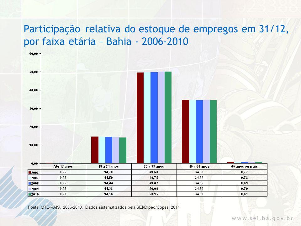 Participação relativa do estoque de empregos em 31/12, por faixa etária – Bahia - 2006-2010 Fonte: MTE-RAIS, 2006-2010.