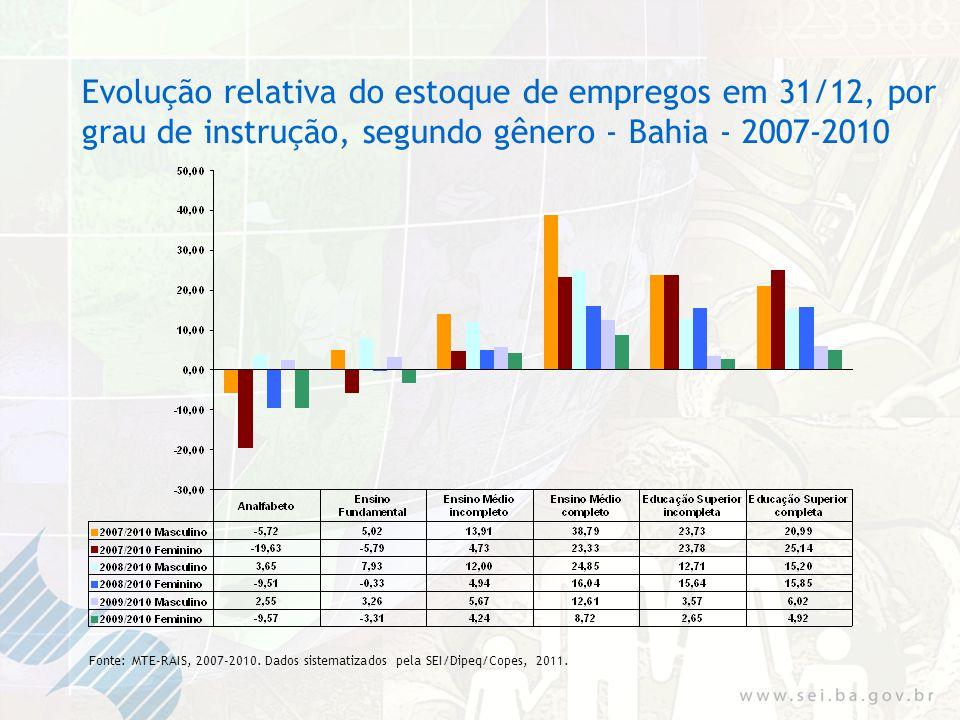 Evolução relativa do estoque de empregos em 31/12, por grau de instrução, segundo gênero - Bahia - 2007-2010 Fonte: MTE-RAIS, 2007-2010.