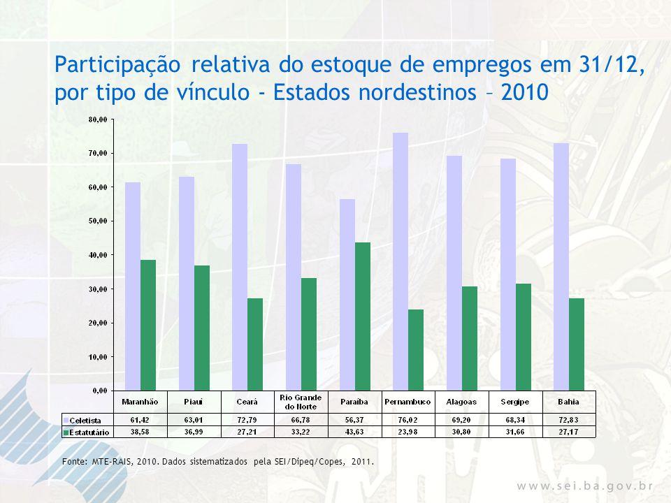 Participação relativa do estoque de empregos em 31/12, por tipo de vínculo - Estados nordestinos – 2010 Fonte: MTE-RAIS, 2010.
