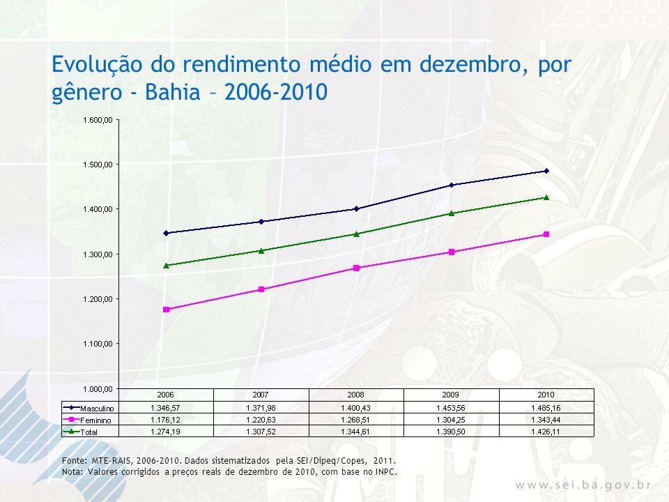 Evolução do rendimento médio em dezembro, por gênero - Bahia – 2006-2010 Fonte: MTE-RAIS, 2006-2010.