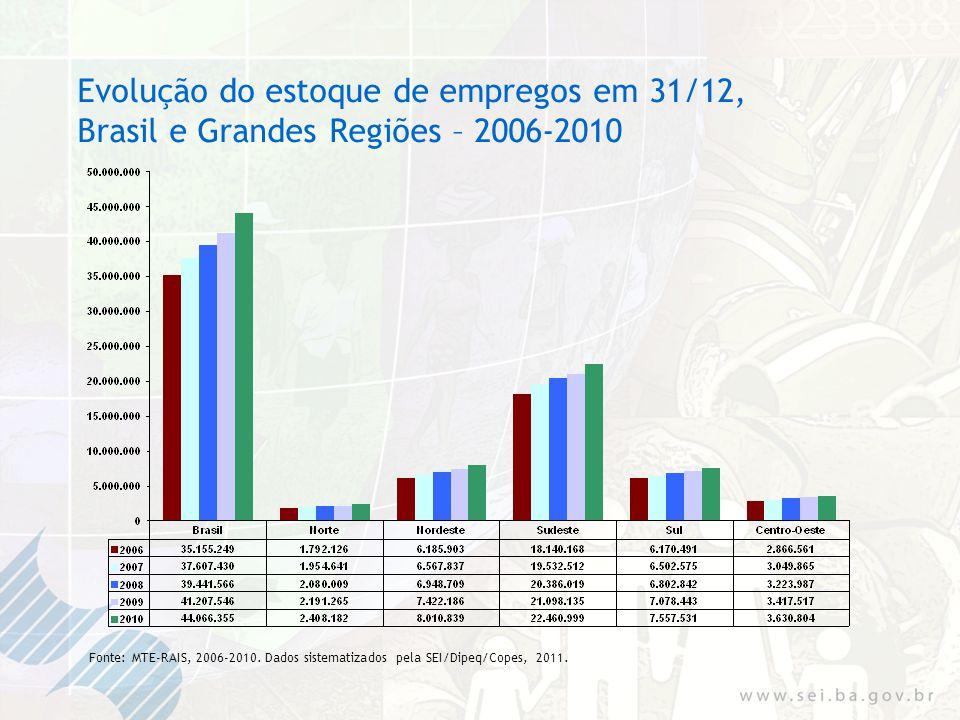 Evolução do estoque de empregos em 31/12, Brasil e Grandes Regiões – 2006-2010 Fonte: MTE-RAIS, 2006-2010.