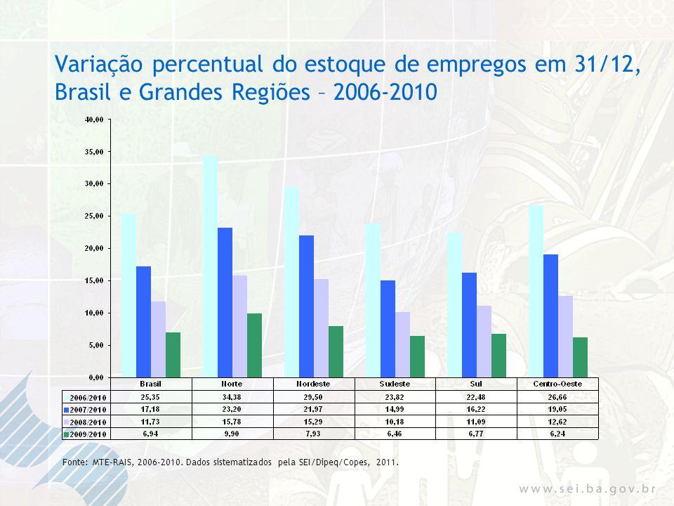 Evolução do estoque de empregos em 31/12, Brasil, Nordeste e Bahia – 2006-2010 Fonte: MTE-RAIS, 2006-2010.