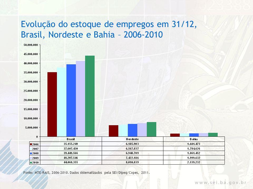 Variação percentual do estoque de empregos em 31/12, por grau de instrução - Bahia – 2009/2010 Fonte: MTE-RAIS, 2009/2010.
