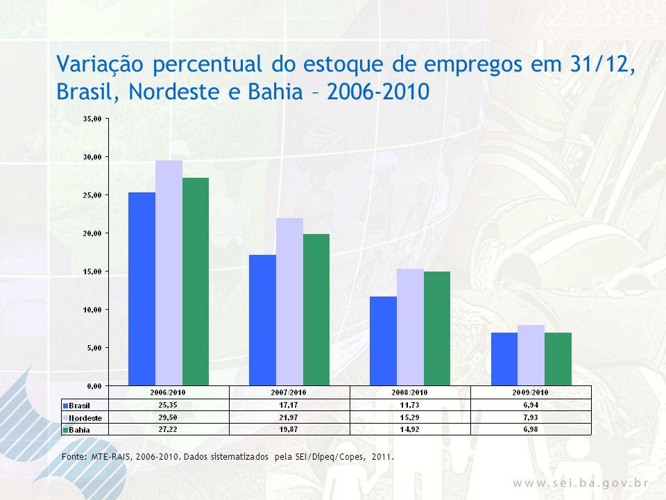 Variação percentual do estoque de empregos em 31/12, Brasil, Nordeste e Bahia – 2006-2010 Fonte: MTE-RAIS, 2006-2010.