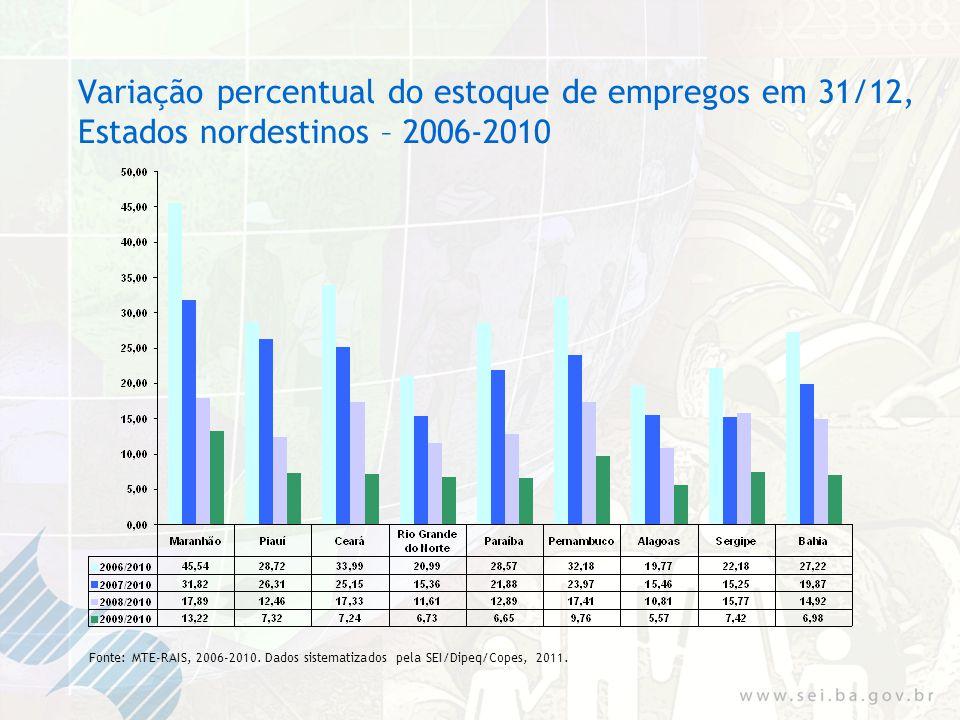 Variação percentual do estoque de empregos em 31/12, Estados nordestinos – 2006-2010 Fonte: MTE-RAIS, 2006-2010.