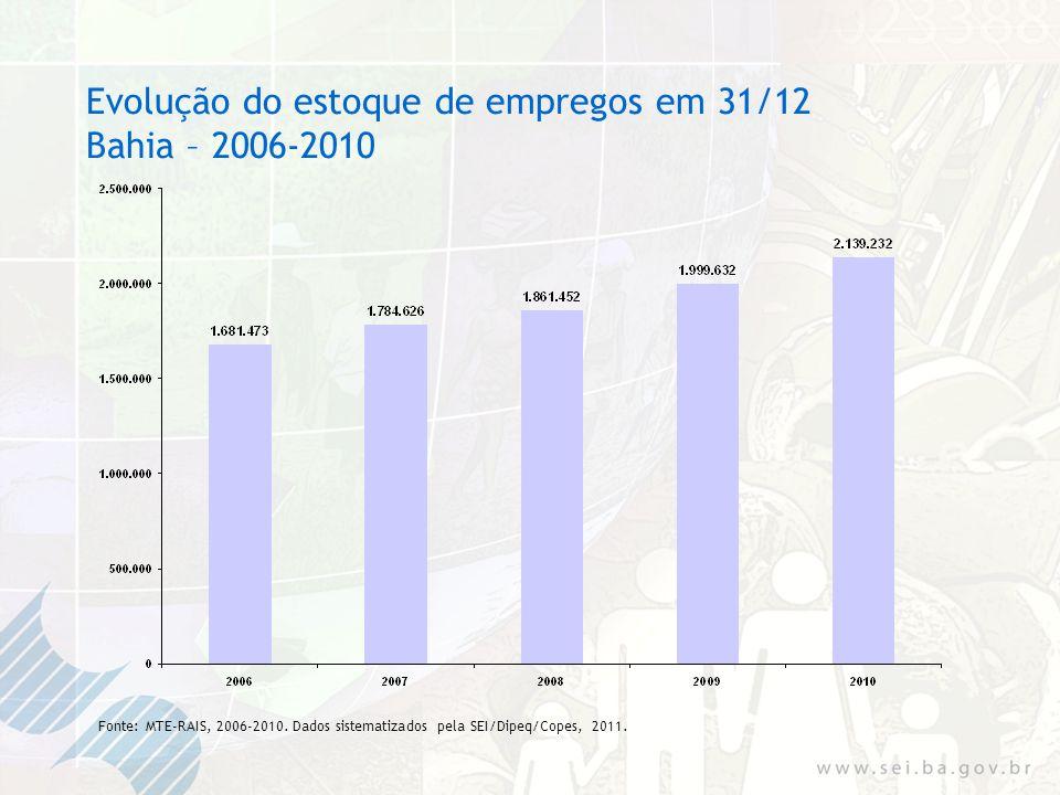 Evolução do estoque de empregos em 31/12 Bahia – 2006-2010 Fonte: MTE-RAIS, 2006-2010.