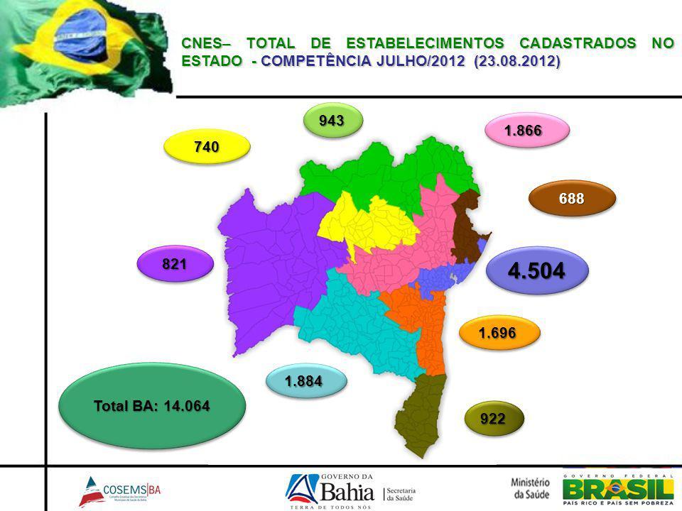 CNES– TOTAL DE ESTABELECIMENTOS CADASTRADOS NO ESTADO - COMPETÊNCIA JULHO/2012 (23.08.2012) 943943 688688 922922 821821 1.8841.884 1.6961.696 4.5044.504 1.8661.866 740740 Total BA: 14.064