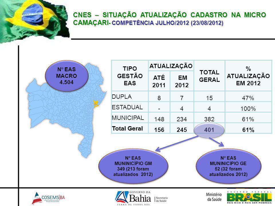 CNES – SITUAÇÃO ATUALIZAÇÃO CADASTRO NA MICRO CAMAÇARI - COMPETÊNCIA JULHO/2012 (23/08/2012) TIPO GESTÃO EAS ATUALIZAÇÃO TOTAL GERAL % ATUALIZAÇÃO EM 2012 ATÉ 2011 EM 2012 DUPLA 871547% ESTADUAL -44100% MUNICIPAL 14823438261% Total Geral 15624540161% Nº EAS MUNINICÍPIO GE 52 (32 foram atualizados 2012) Nº EAS MUNINICÍPIO GE 52 (32 foram atualizados 2012) Nº EAS MACRO 4.504 Nº EAS MUNINICÍPIO GM 349 (213 foram atualizados 2012) Nº EAS MUNINICÍPIO GM 349 (213 foram atualizados 2012)
