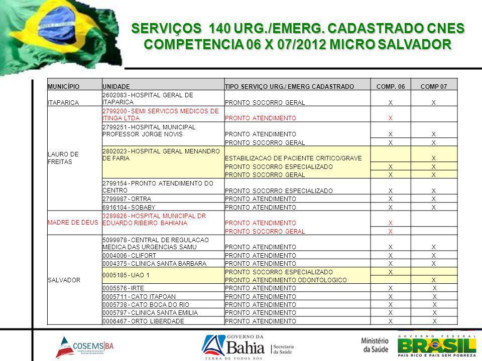 SERVIÇOS 140 URG./EMERG. CADASTRADO CNES COMPETENCIA 06 X 07/2012 MICRO SALVADOR MUNICÍPIOUNIDADETIPO SERVIÇO URG./ EMERG CADASTRADOCOMP. 06COMP 07 IT