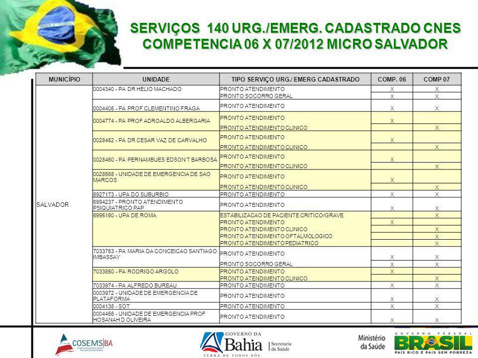 SERVIÇOS 140 URG./EMERG. CADASTRADO CNES COMPETENCIA 06 X 07/2012 MICRO SALVADOR MUNICÍPIOUNIDADETIPO SERVIÇO URG./ EMERG CADASTRADOCOMP. 06COMP 07 SA