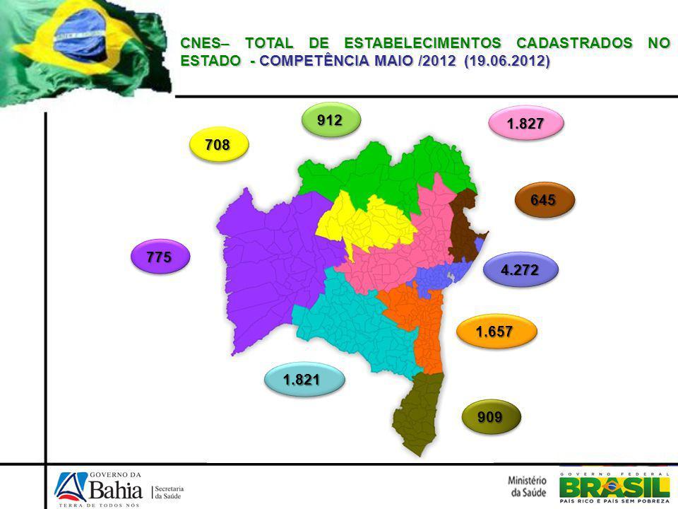 CNES– TOTAL DE ESTABELECIMENTOS CADASTRADOS NO ESTADO - COMPETÊNCIA MAIO /2012 (19.06.2012) 912912 645645 909909 775775 1.8211.821 1.6571.657 4.2724.272 1.8271.827 708708