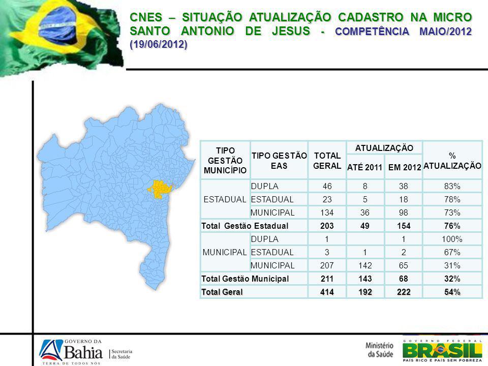 CNES – SITUAÇÃO ATUALIZAÇÃO CADASTRO NA MICRO SANTO ANTONIO DE JESUS - COMPETÊNCIA MAIO/2012 (19/06/2012) TIPO GESTÃO MUNICÍPIO TIPO GESTÃO EAS TOTAL GERAL ATUALIZAÇÃO % ATUALIZAÇÃO ATÉ 2011 EM 2012 ESTADUAL DUPLA4683883% ESTADUAL2351878% MUNICIPAL134369873% Total Gestão Estadual2034915476% MUNICIPAL DUPLA1 1100% ESTADUAL31267% MUNICIPAL2071426531% Total Gestão Municipal2111436832% Total Geral 41419222254%