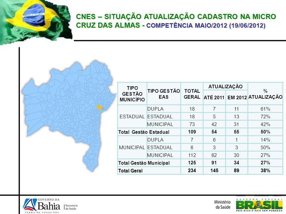 CNES – SITUAÇÃO ATUALIZAÇÃO CADASTRO NA MICRO CRUZ DAS ALMAS - COMPETÊNCIA MAIO/2012 (19/06/2012) TIPO GESTÃO MUNICÍPIO TIPO GESTÃO EAS TOTAL GERAL ATUALIZAÇÃO % ATUALIZAÇÃO ATÉ 2011 EM 2012 ESTADUAL DUPLA 1871161% ESTADUAL 1851372% MUNICIPAL 73423142% Total Gestão Estadual 109545550% MUNICIPAL DUPLA 76114% ESTADUAL 63350% MUNICIPAL 112823027% Total Gestão Municipal 125913427% Total Geral 2341458938%