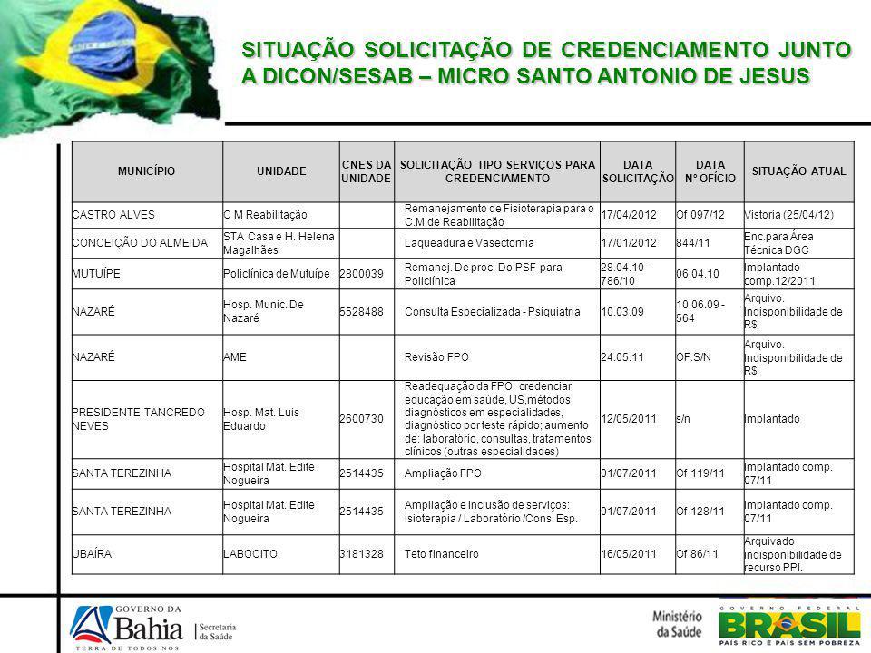MUNICÍPIOUNIDADE CNES DA UNIDADE SOLICITAÇÃO TIPO SERVIÇOS PARA CREDENCIAMENTO DATA SOLICITAÇÃO DATA Nº OFÍCIO SITUAÇÃO ATUAL CASTRO ALVESC M Reabilitação Remanejamento de Fisioterapia para o C.M.de Reabilitação 17/04/2012Of 097/12Vistoria (25/04/12) CONCEIÇÃO DO ALMEIDA STA Casa e H.