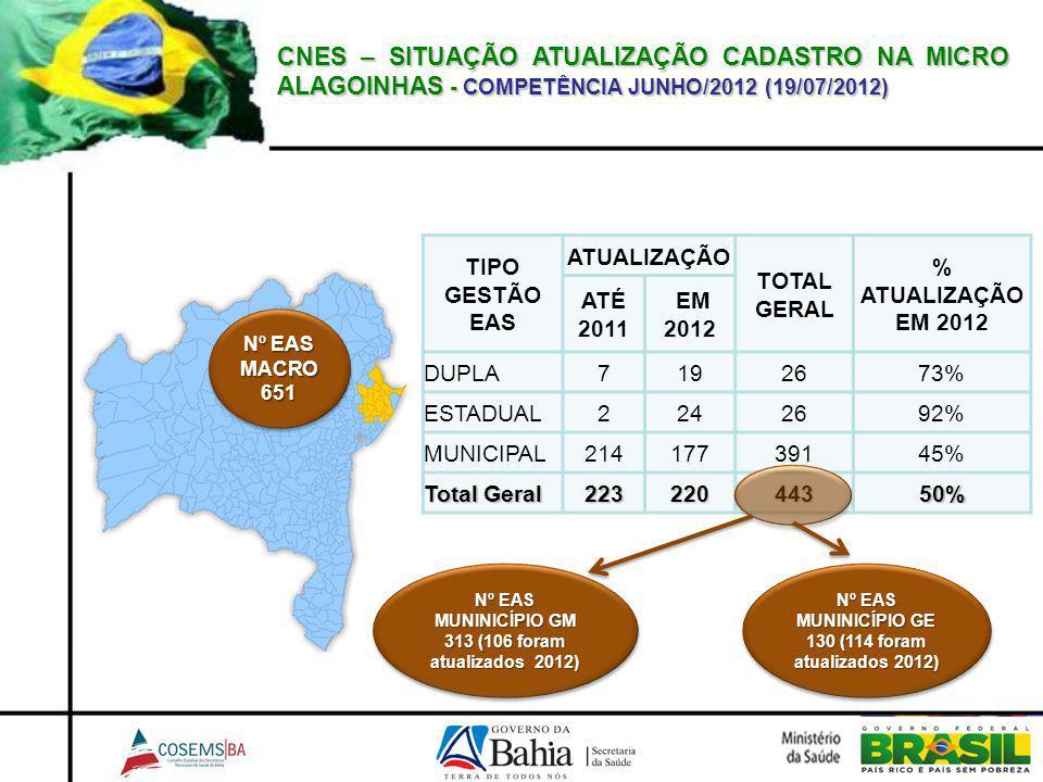 CNES – SITUAÇÃO ATUALIZAÇÃO CADASTRO NA MICRO ALAGOINHAS - COMPETÊNCIA JUNHO/2012 (19/07/2012) TIPO GESTÃO EAS ATUALIZAÇÃO TOTAL GERAL % ATUALIZAÇÃO E