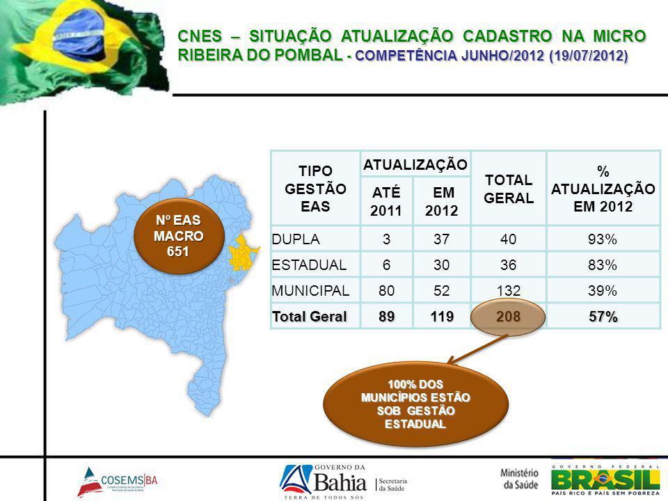 CNES – SITUAÇÃO ATUALIZAÇÃO CADASTRO NA MICRO RIBEIRA DO POMBAL - COMPETÊNCIA JUNHO/2012 (19/07/2012) TIPO GESTÃO EAS ATUALIZAÇÃO TOTAL GERAL % ATUALI