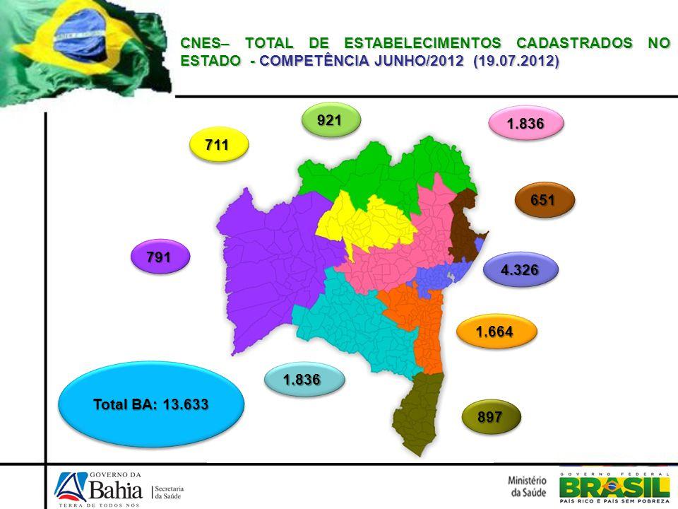 CNES– TOTAL DE ESTABELECIMENTOS CADASTRADOS NO ESTADO - COMPETÊNCIA JUNHO/2012 (19.07.2012) 921921 651651 897897 791791 1.8361.836 1.6641.664 4.3264.3
