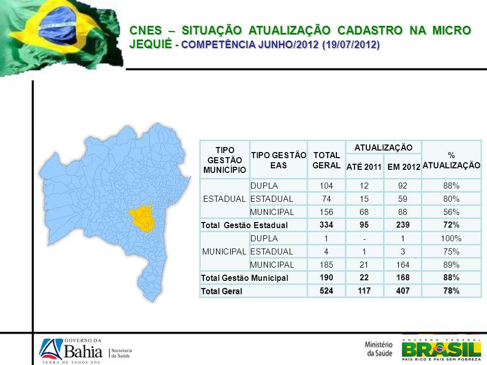 CNES – SITUAÇÃO ATUALIZAÇÃO CADASTRO NA MICRO JEQUIÉ - COMPETÊNCIA JUNHO/2012 (19/07/2012) TIPO GESTÃO MUNICÍPIO TIPO GESTÃO EAS TOTAL GERAL ATUALIZAÇ