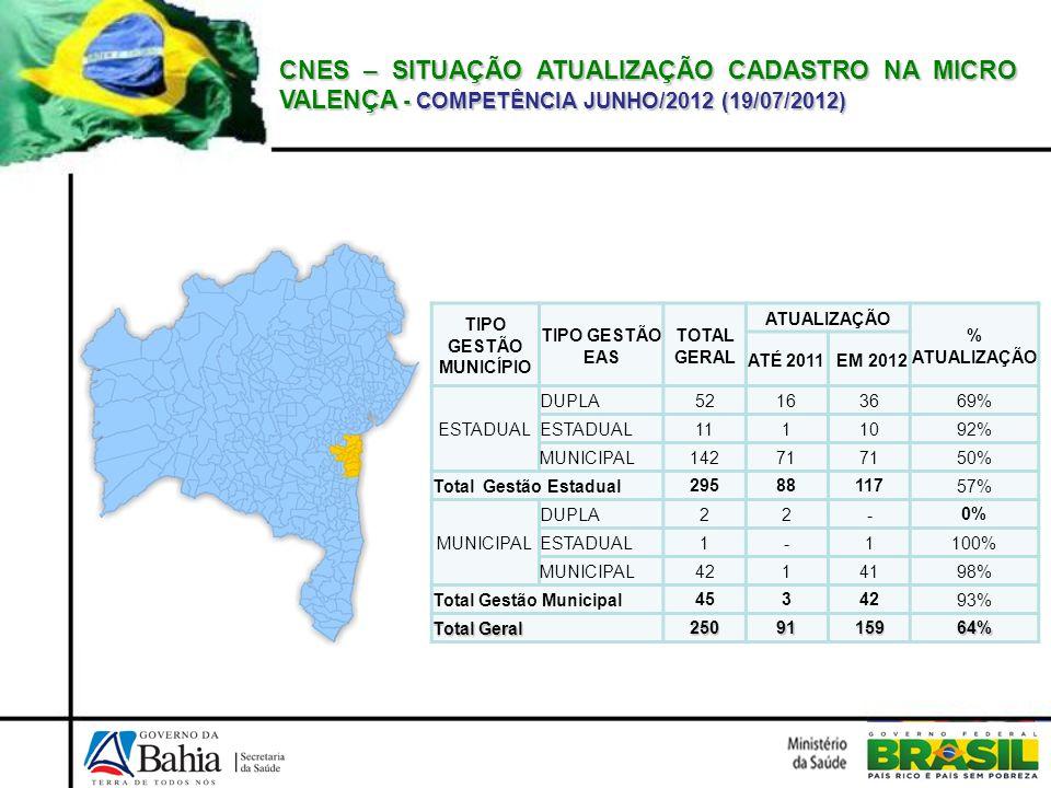 CNES – SITUAÇÃO ATUALIZAÇÃO CADASTRO NA MICRO VALENÇA - COMPETÊNCIA JUNHO/2012 (19/07/2012) TIPO GESTÃO MUNICÍPIO TIPO GESTÃO EAS TOTAL GERAL ATUALIZA