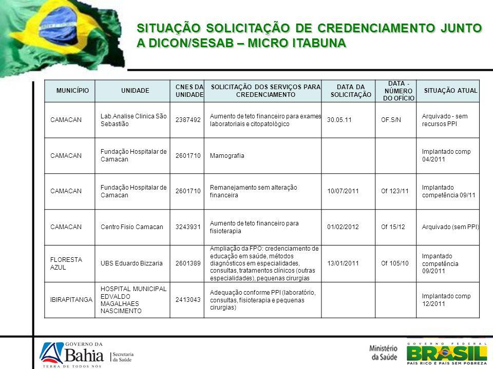 SITUAÇÃO SOLICITAÇÃO DE CREDENCIAMENTO JUNTO A DICON/SESAB – MICRO ITABUNA MUNICÍPIOUNIDADE CNES DA UNIDADE SOLICITAÇÃO DOS SERVIÇOS PARA CREDENCIAMEN