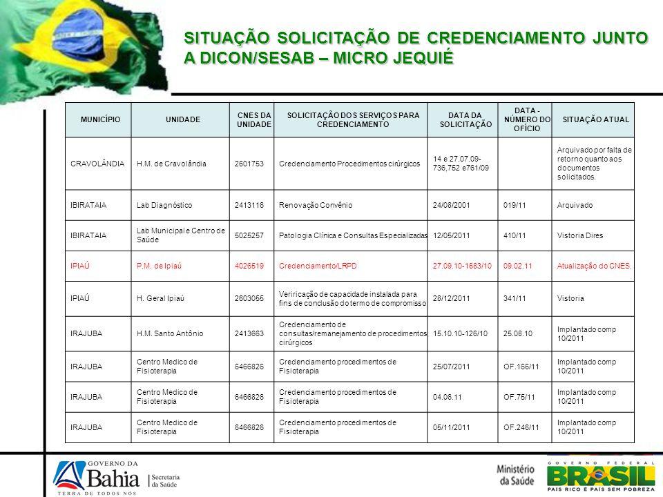 SITUAÇÃO SOLICITAÇÃO DE CREDENCIAMENTO JUNTO A DICON/SESAB – MICRO JEQUIÉ MUNICÍPIOUNIDADE CNES DA UNIDADE SOLICITAÇÃO DOS SERVIÇOS PARA CREDENCIAMENT