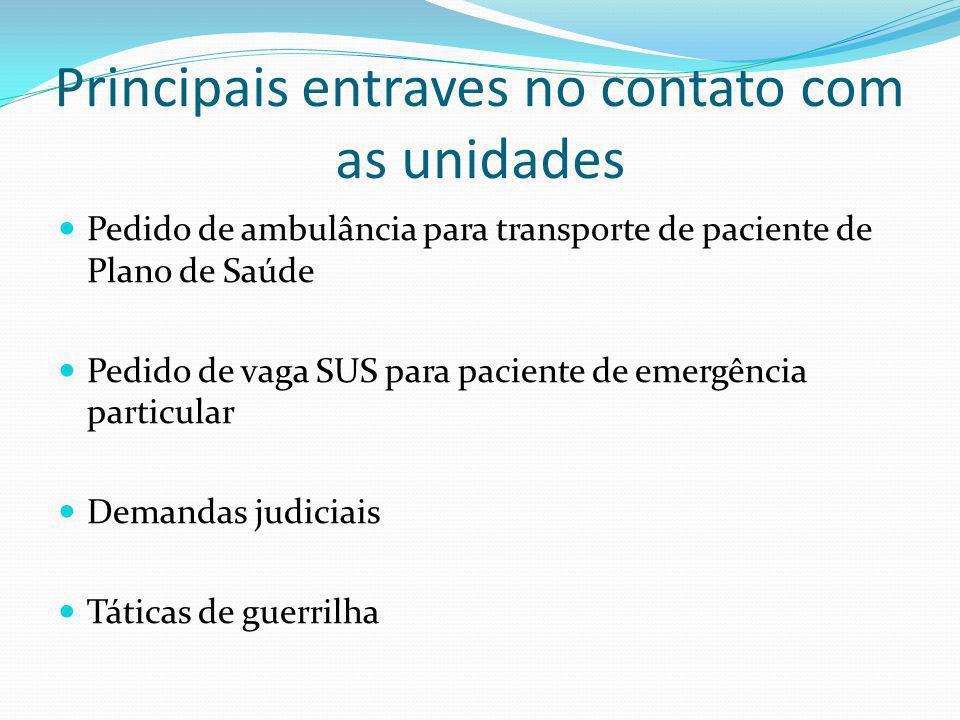 Principais entraves no contato com as unidades Pedido de ambulância para transporte de paciente de Plano de Saúde Pedido de vaga SUS para paciente de