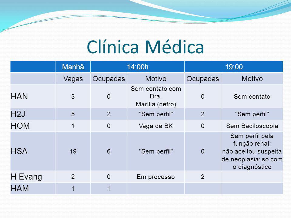 Clínica Médica Manhã14:00h19:00 VagasOcupadasMotivoOcupadasMotivo HAN 30 Sem contato com Dra. Marília (nefro) 0Sem contato H2J 52