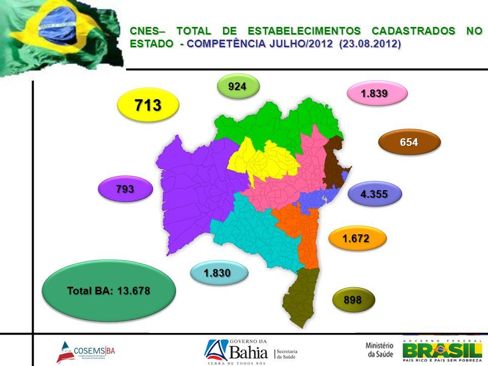 CNES– TOTAL DE ESTABELECIMENTOS CADASTRADOS NO ESTADO - COMPETÊNCIA JULHO/2012 (23.08.2012) 924924 654654 898898 793793 1.8301.830 1.6721.672 4.3554.3