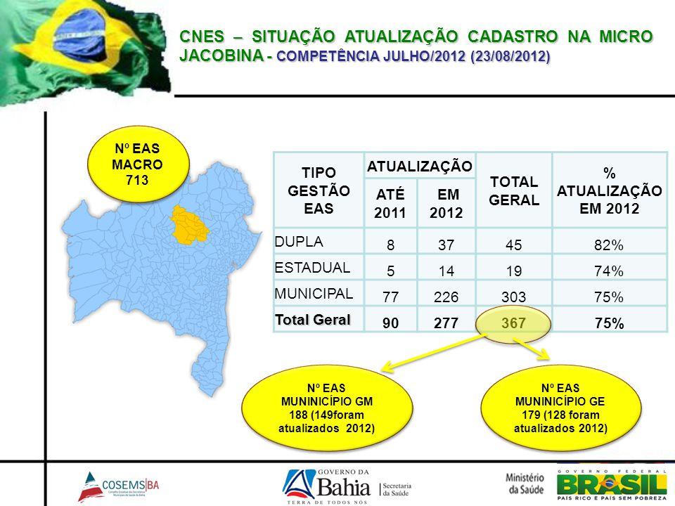 CNES – SITUAÇÃO ATUALIZAÇÃO CADASTRO NA MICRO JACOBINA - COMPETÊNCIA JULHO/2012 (23/08/2012) TIPO GESTÃO EAS ATUALIZAÇÃO TOTAL GERAL % ATUALIZAÇÃO EM