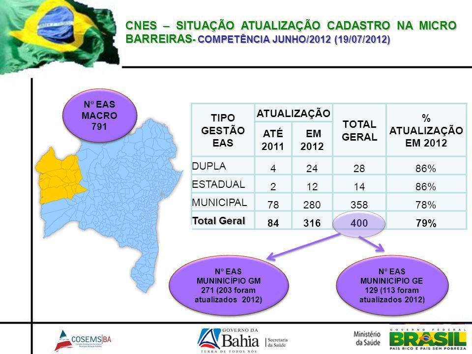 CNES – SITUAÇÃO ATUALIZAÇÃO CADASTRO NA MICRO BARREIRAS - COMPETÊNCIA JUNHO/2012 (19/07/2012) TIPO GESTÃO EAS ATUALIZAÇÃO TOTAL GERAL % ATUALIZAÇÃO EM