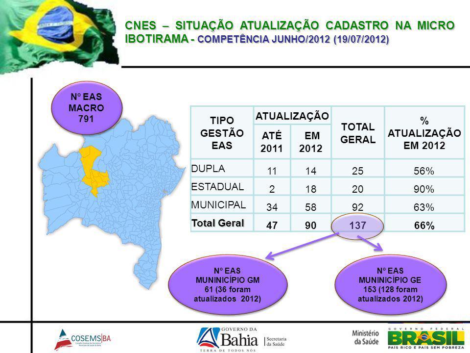 CNES – SITUAÇÃO ATUALIZAÇÃO CADASTRO NA MICRO IBOTIRAMA - COMPETÊNCIA JUNHO/2012 (19/07/2012) TIPO GESTÃO EAS ATUALIZAÇÃO TOTAL GERAL % ATUALIZAÇÃO EM